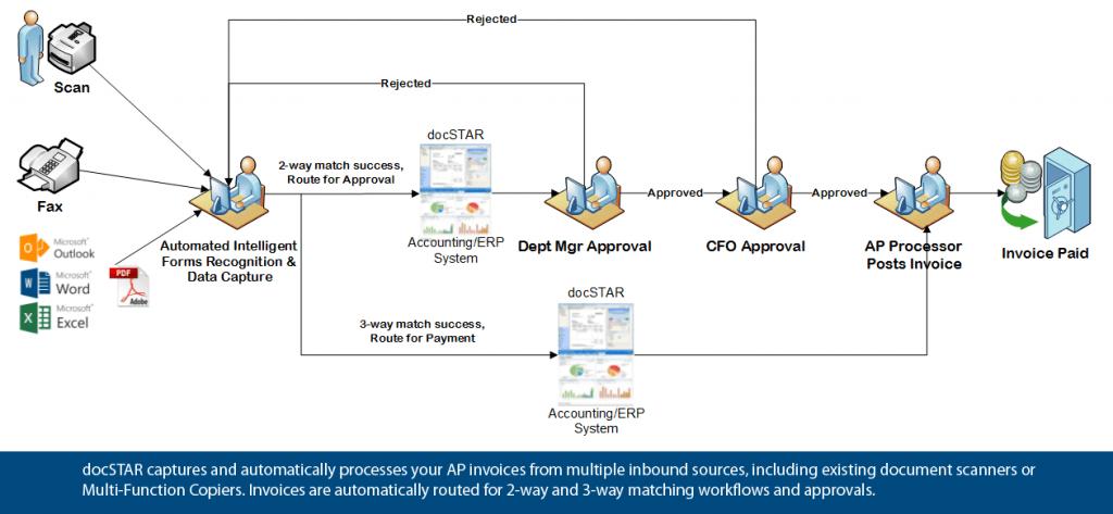 Eclipse AP Automation 3-way matching process